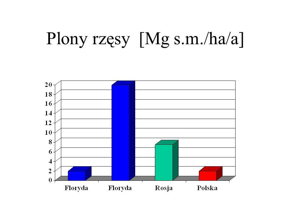 Plony rzęsy [Mg s.m./ha/a]